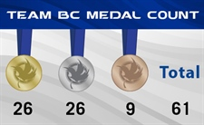 Team BC is second in the medal count after week one